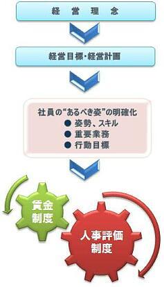 人事評価と経営システム